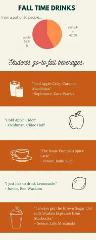 Whats Your Favorite Fall Drink?